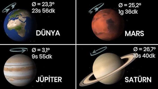 Gezegenlerin dönüş süreleri, dönüş yönleri ve eğimleri