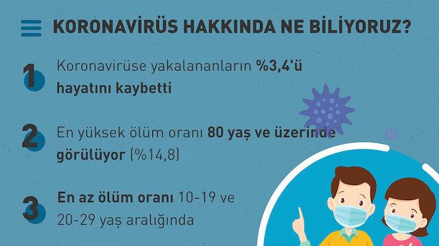 Koronavirüs hakkında bunları biliyor muyduk? 🤔