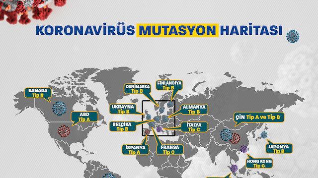 Covid-19'un mutasyon haritası yayınlandı