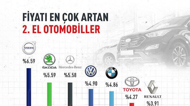 Fiyatı en çok artan ikinci el otomobiller