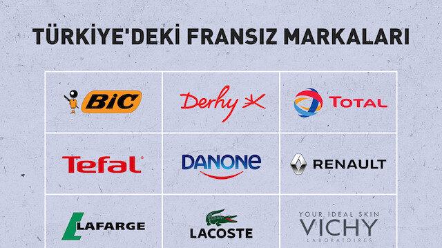 Fransız markalarına boykot: İşte Fransız malı markalar listesi
