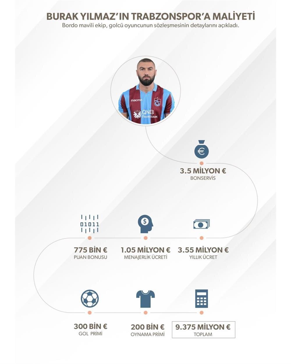 Trabzonspor - Burak Yılmaz krizinde sence kim haklı?